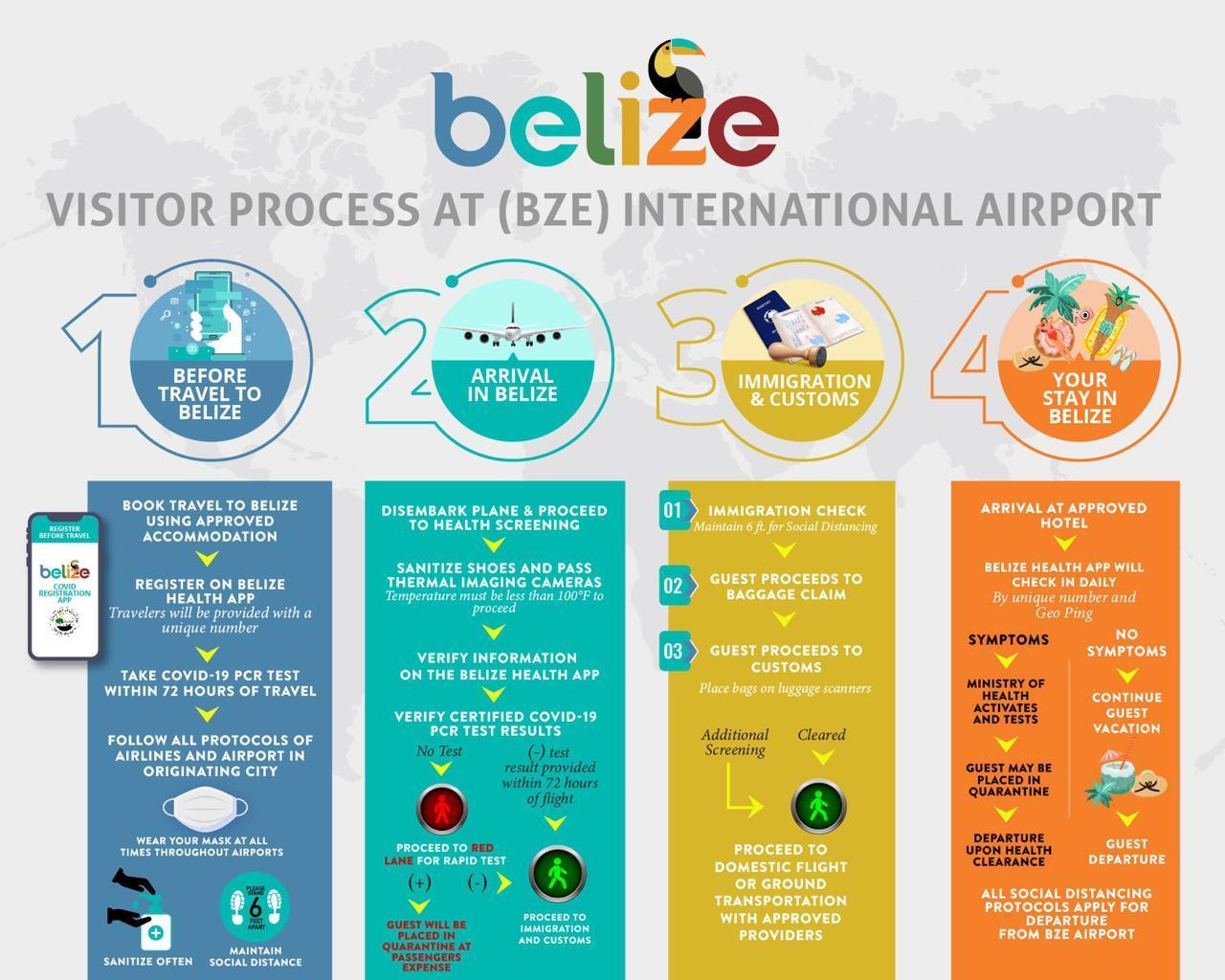 Belize COVID-19 Arrival Process