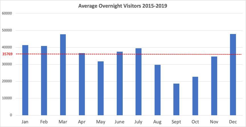 Belize Overnight Visitor Statistics