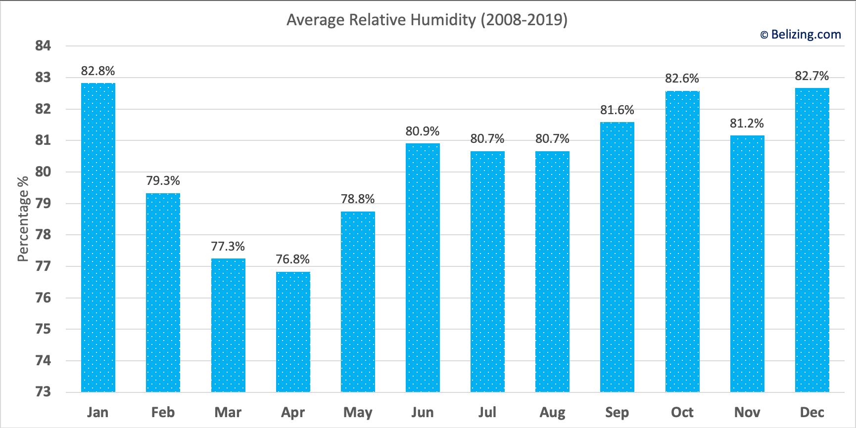 Belize Average Relative Humidity