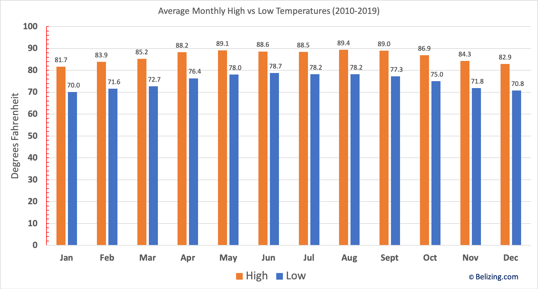 Average Monthly Temperatures in Belize - Fahrenheit